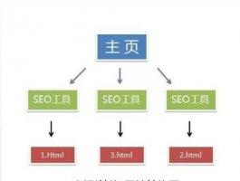 网站如何优化,网站结构优化必不可少!